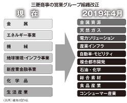 三菱商事の営業グループ組織改正