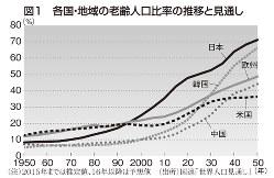 図1 各国・地域の老齢人口比率の推移と見通し
