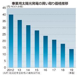 事業用太陽光発電の買い取り価格推移