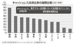 キャッシュレス決済比率の国際比較(2015年)
