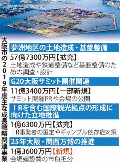 大阪市の2019年度主な成長戦略関連事業