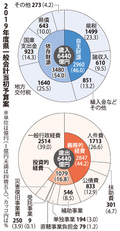 愛媛県の2019年度一般会計当初予算案の内訳