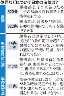 体罰などについて日本の法律は?
