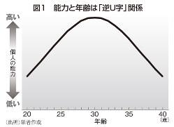 図1 能力と年齢は「逆U字」関係
