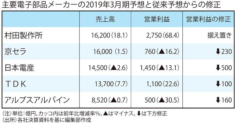 所要電子部品メーカーの2019年3月期予想と従来予想からの修正
