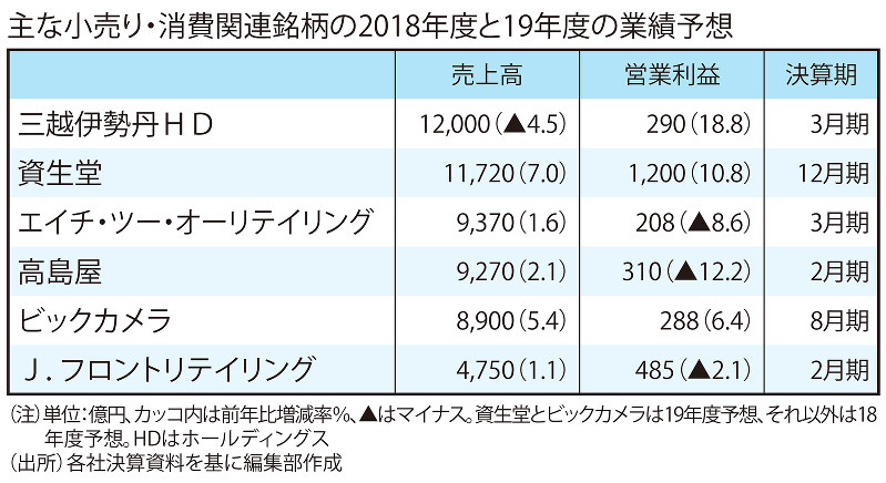 主な小売り・消費関連銘柄の2018年度と19年度の業績予想
