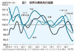 図1 世界の景気先行指数