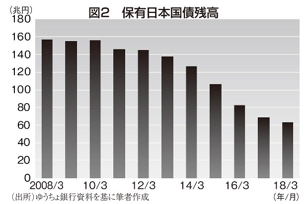 図2 保有日本国際残高