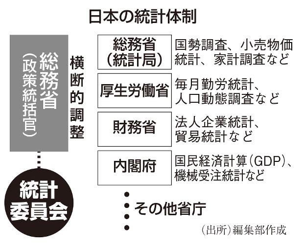 日本の統計体制