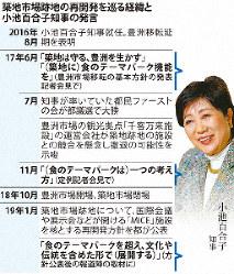 築地市場跡地の再開発を巡る経緯と小池百合子知事の発言