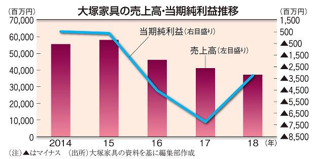 大塚家具の売上高・当期純利益推移