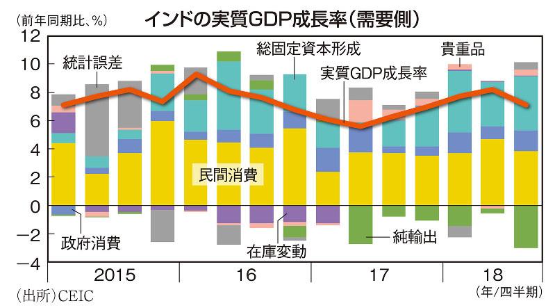 インドの実質GDP成長率(需要側)