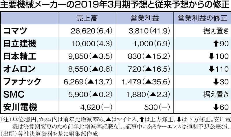 (注)単位:億円、カッコ内は前年比増減率%、▲はマイナス、↑は上方修正、↓は下方修正。安川電機は決算期変更のため前年比増減率記載なし。記事中にあるキーエンスは通期予想公表なし(出所)各社決算資料を基に編集部作成