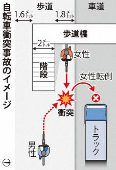 自転車衝突事故のイメージ
