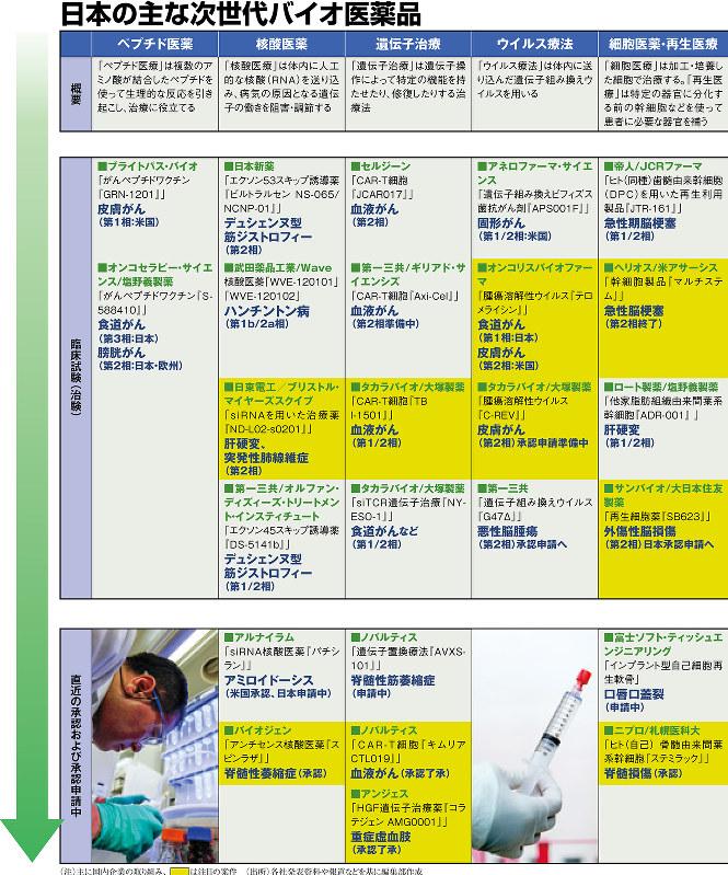 日本の主な次世代バイオ医薬品