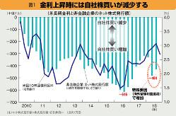 図1 金利上昇時には自社株買いが減少する