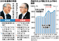 【左】2019年春闘の特徴【右】月給引き上げ額と引き上げ率の推移