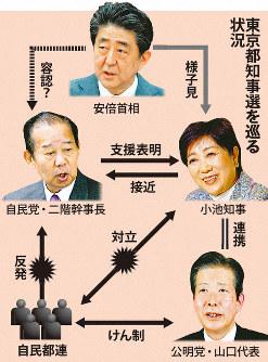 東京都知事選を巡る状況