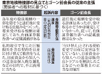 東京地検特捜部の見立てとゴーン前会長の従来の主張(関係者の取材に基づく)