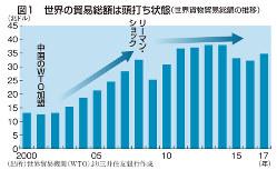 図1 世界の貿易総額は頭打ち状態(世界貨物貿易総額の推移)