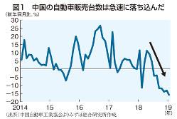 図1 中国の自動車販売台数は急速に落ちこんだ