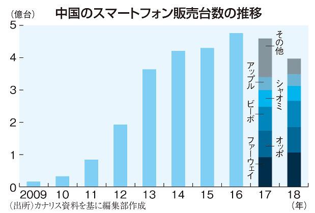 中国のスマートフォン販売台数の推移