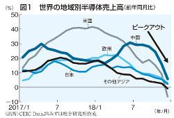 図1 世界の地域別半導体売上高(前年同月比)
