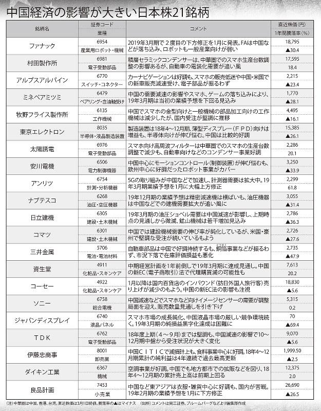 中国経済の影響が大きい日本株21銘柄