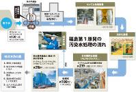 福島第1原発の汚染水処理の流れ