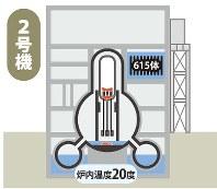 福島第1原発の現状 2号機