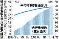 透析患者数と平均年齢の推移