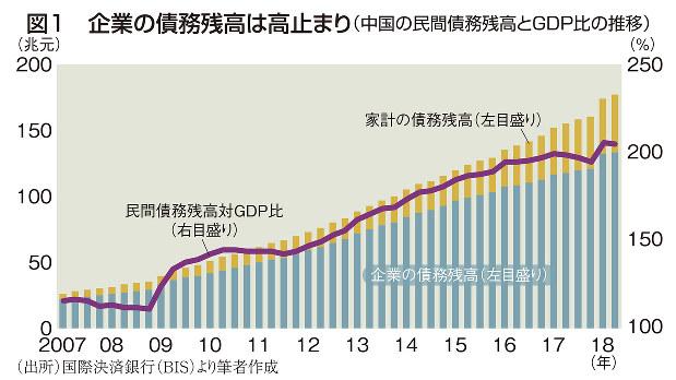 図1 企業の債務残高は高止まり(中国の民間債務残高とGDP比の推移)