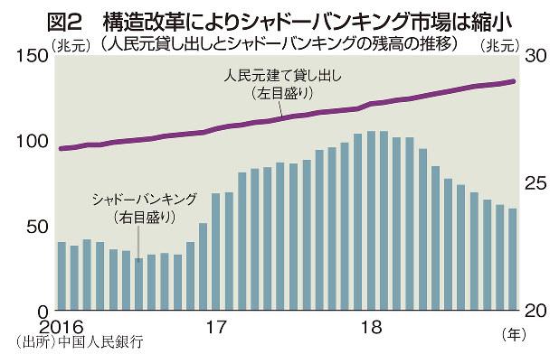 図2 構造改革によりシャドーバンキング市場は縮小(人民元貸し出しとシャドーバンキングの残高の推移)