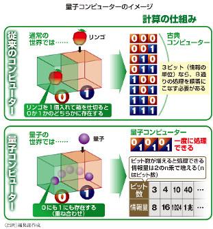 量子コンピューターのイメージ