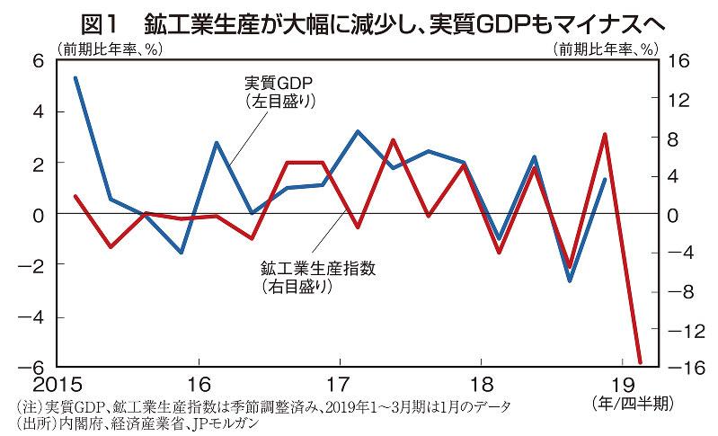 図1 鉱工業生産が大幅に減少し、実質GDPもマイナスへ