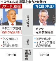 イスラエル総選挙を争う2大勢力