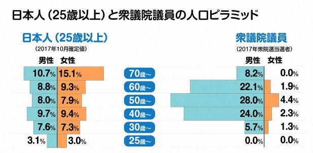 菅原琢さん作成のグラフを加工