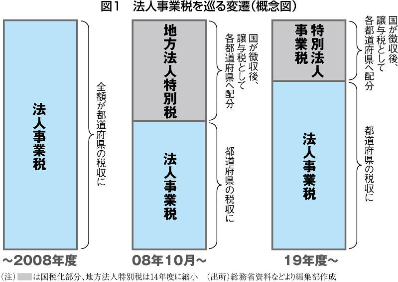 図1 法人事業税を巡る変遷(概念図)