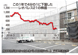 この1年で4分の1に下落したレオパレス21の株価/施工不良が見つかったレオパレス21のアパート(千葉県流山市)
