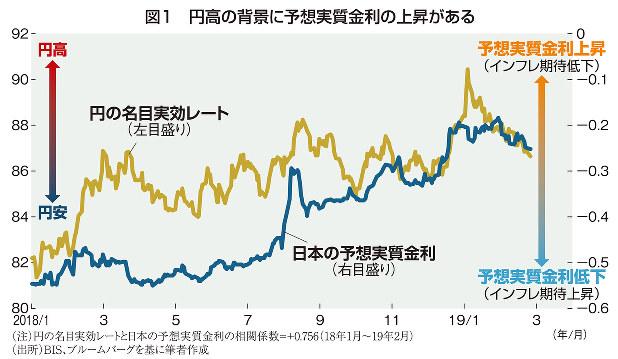 為替でわかる世界経済:予想実質金利が示す円高進行 消費増税と対米 ...