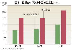 図1 日系ビッグ3は中国で生産拡大へ