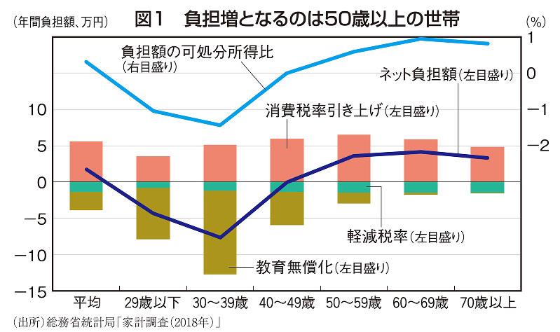 図1 負担増となるのは50歳以上の世帯
