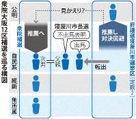 衆院大阪12区補選を巡る構図