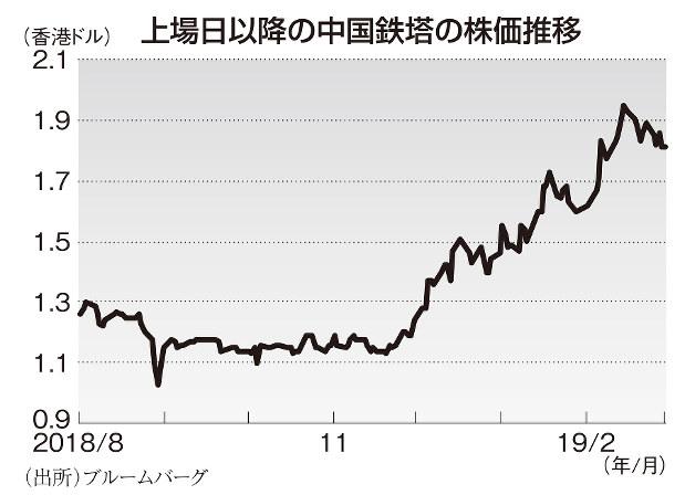 株価 チャイナ タワー