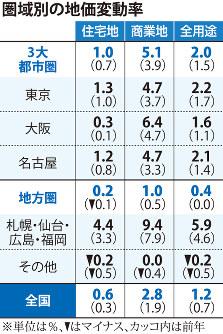 圏域別の地価変動率
