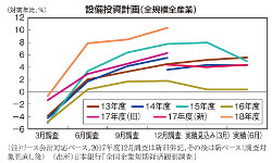 設備投資計画(全規模全産業)
