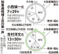 大阪府知事選候補2氏の第一声の内容