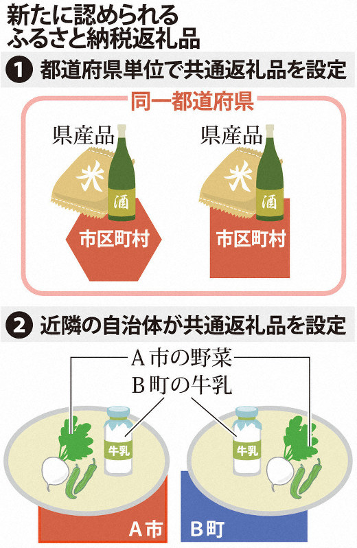 ふるさと納税に新基準 都道府県内に「共通返礼品」 - 毎日新聞