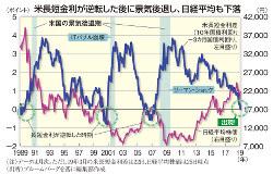 米長短金利が逆転した後に景気後退し、日経平均も下落
