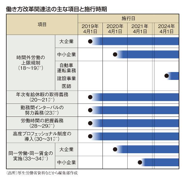 働き方改革関連法の主な項目と施行時期
